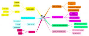 mind map Benedicte Surin